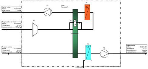 Agroalimentaire et Laboratoires Pharmaceutiques Matières Hydroscopiques Solution de préservation