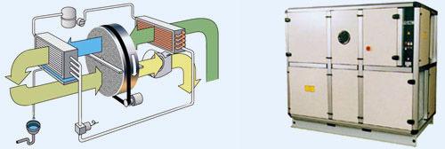 Schema de fonctionnement d'un deshumidificateur