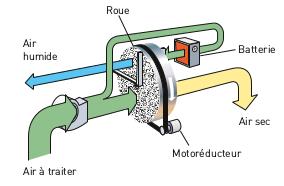 Schéma d'une roue déshydratante DC-10