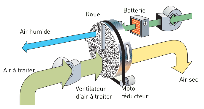 Schéma roue dessicante DR-R0R