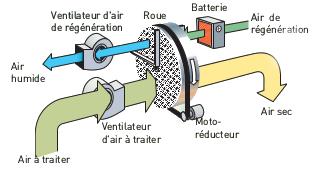 Schéma roue dessicante RL-60R-60LR