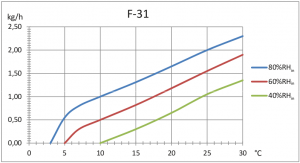 Diagramme de correction F-31