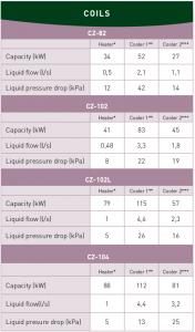 Bobines de la gamme de déhumidificateurs CZ-FLEX