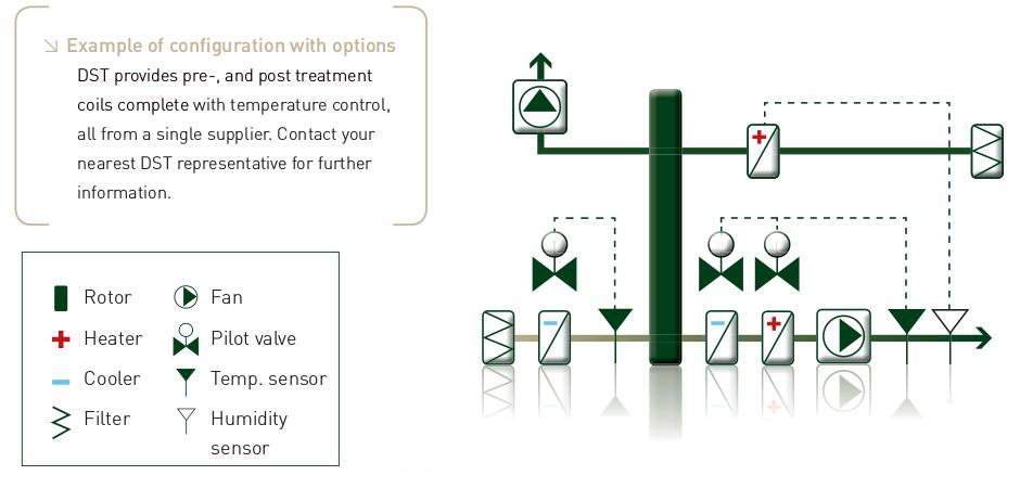 Schéma options déshumidificateurs CZ-FLEX
