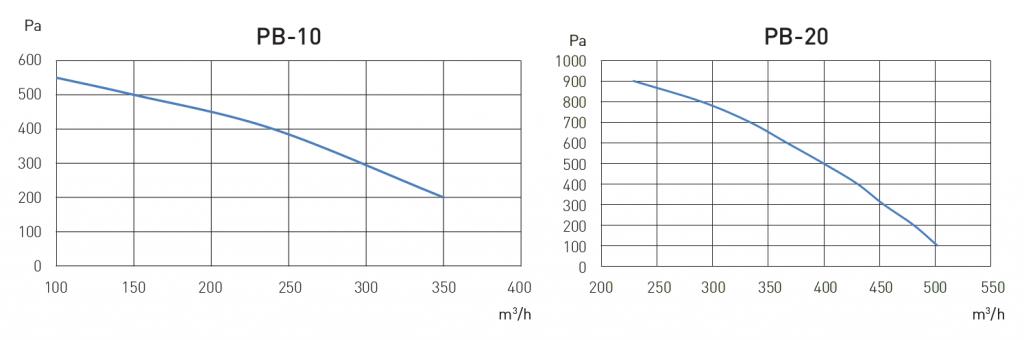 Flux d'air des accessoires PB-10/20