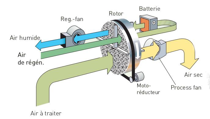 Schéma roue dessicante R-060BR