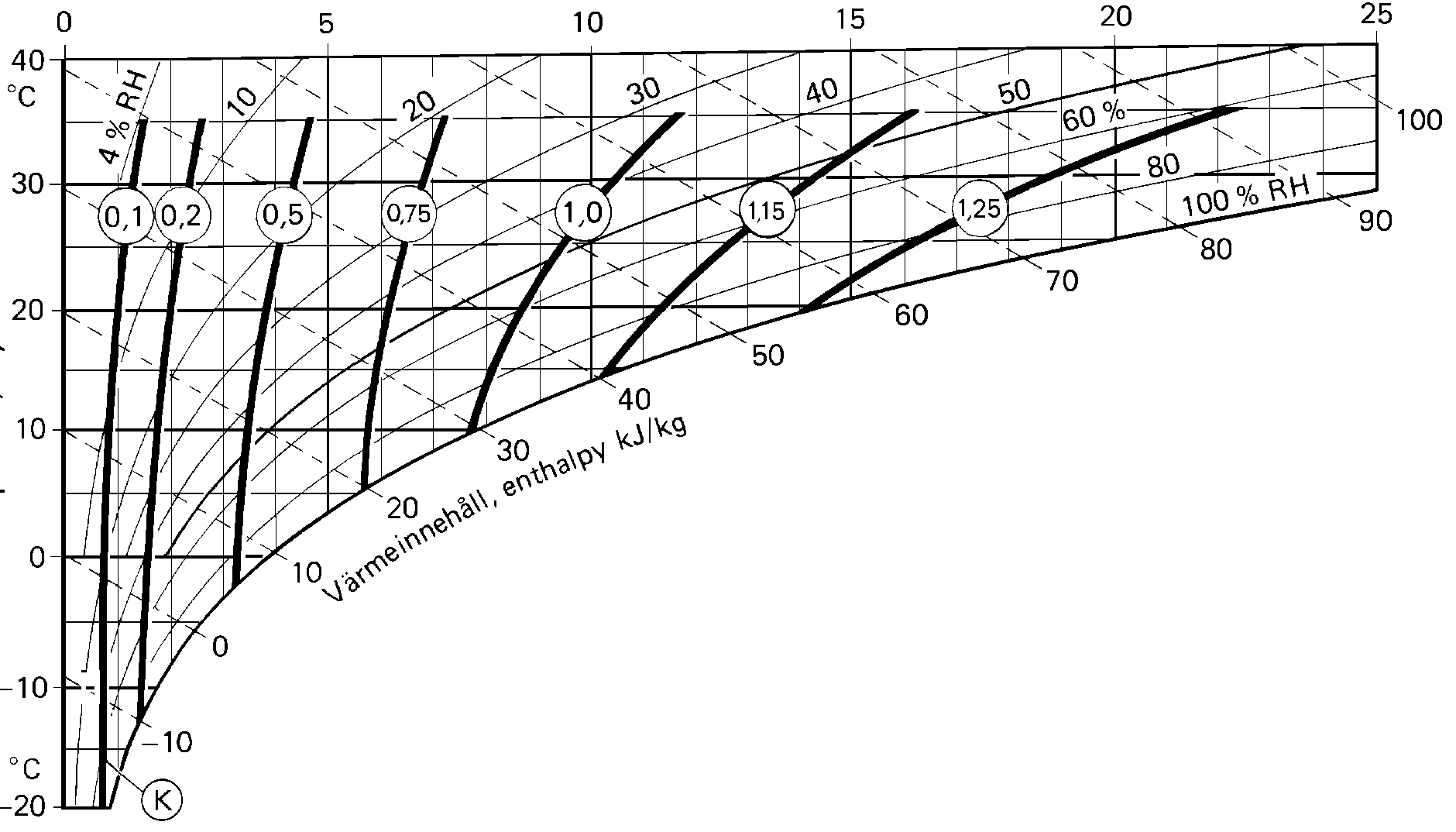 Diagramme de correction R-51R-61R