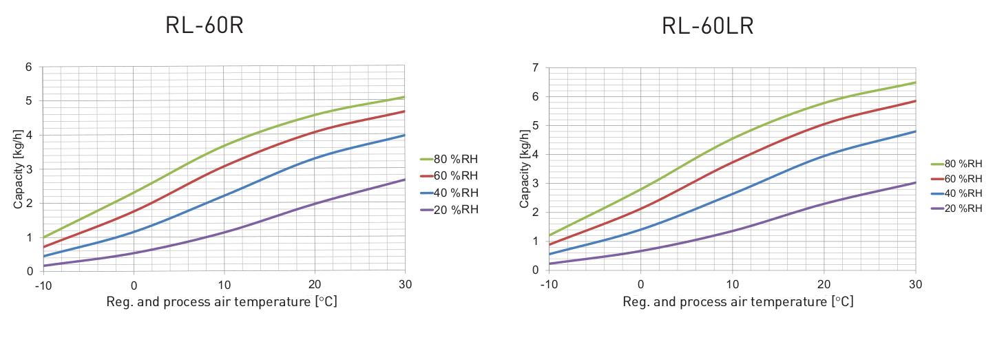 Diagramme de correction RL-60R-60LR
