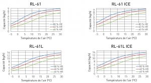 Diagramme de correction de déshydrateurs RL-61