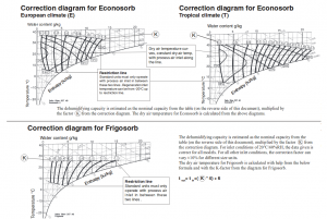 diagramme de correction econosorb / frigosorb