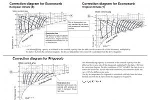 diagramme de correction econosorb / frigosorb