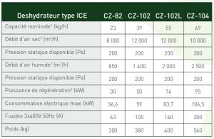 Donnees techniques CZ-82-102-102L-104-ICE