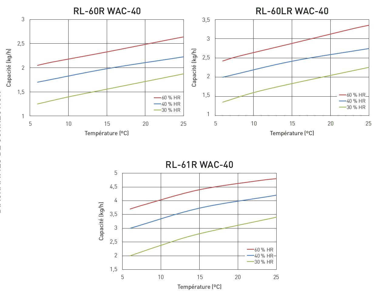 Diagramme correction WAC-40