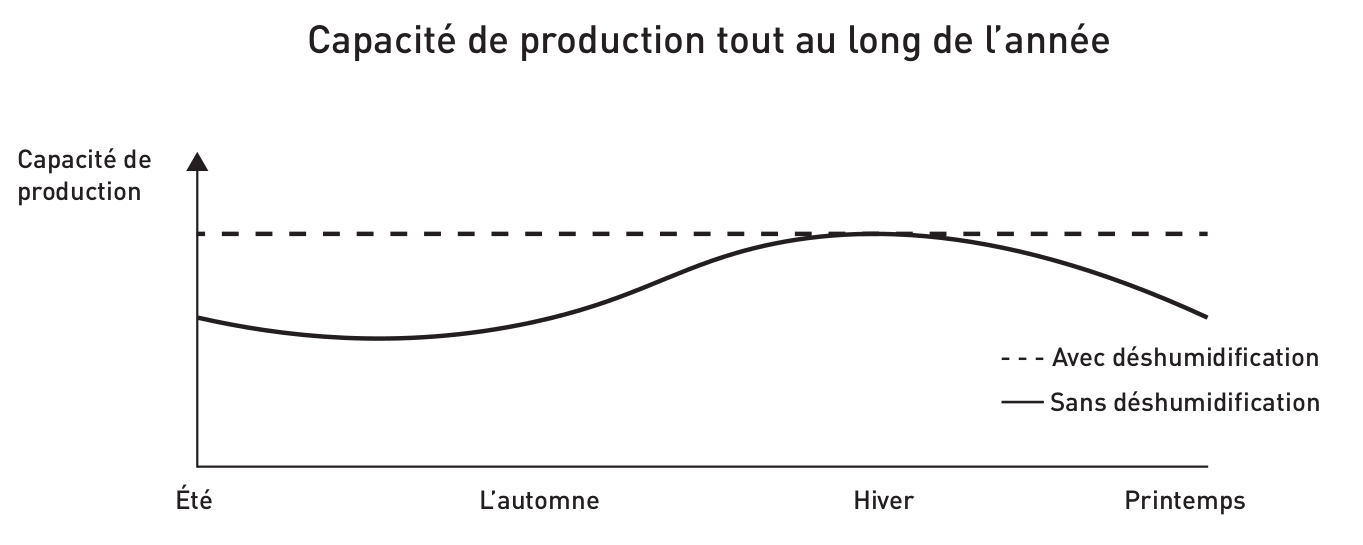 Graphique déshumidification production alimentaire