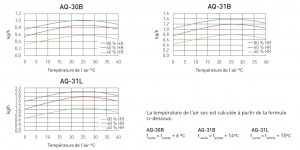 Diagramme de correction déshydrateurs AQ-30B-31B-31L
