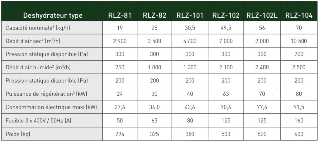 donnees techniques RLZ-Series