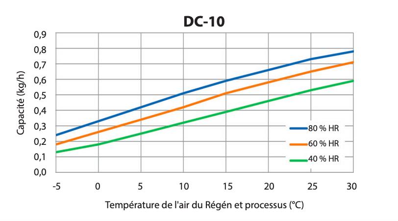 Diagramme de correction DC-10
