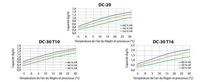 Diagramme de correction DC-20/30