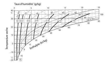 Diagramme de correction DR-31